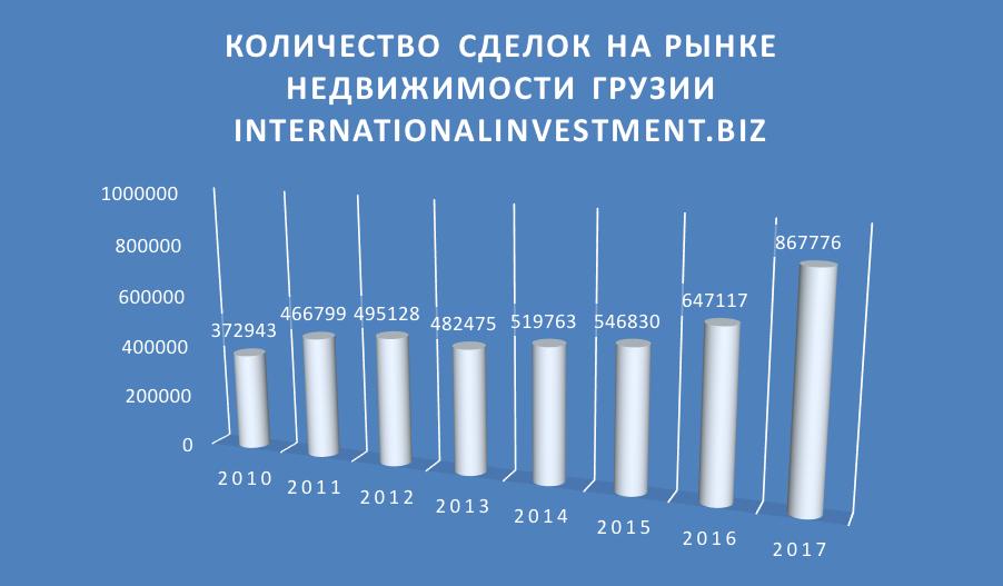 Рынок недвижимости Грузии за 2017 год вырос на треть и более чем вдвое – за семь последних лет