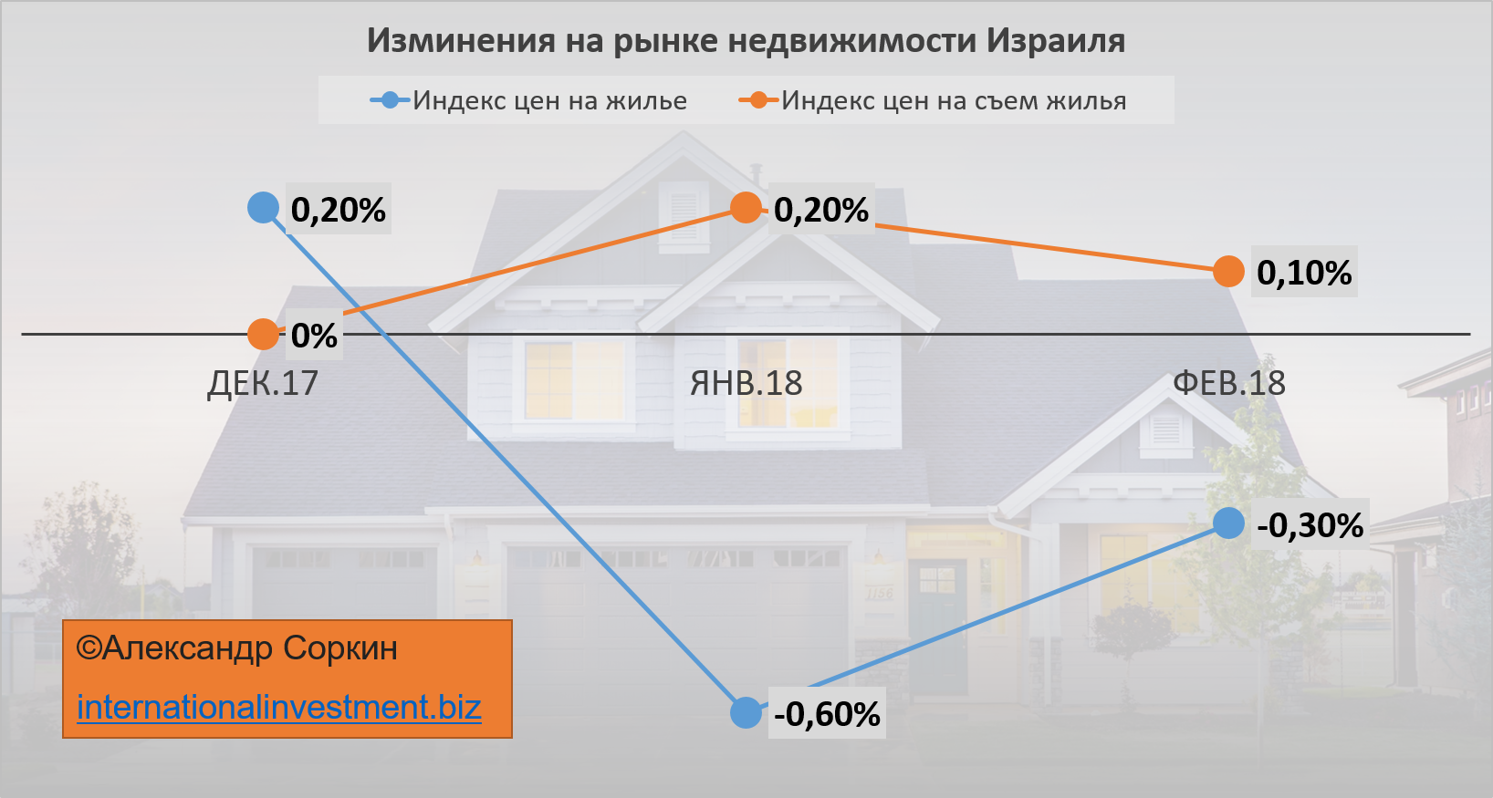 Жилье в израиле цены квартиры в болгарии у моря цены