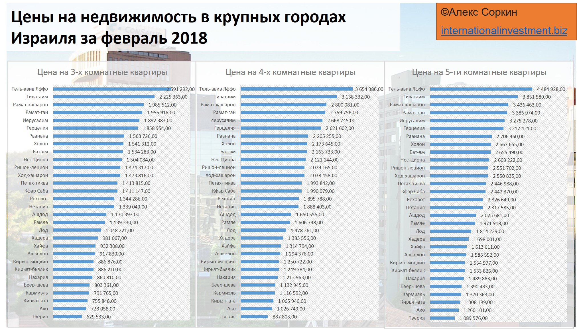 Стоимость жилья в израиле 2018 коттедж в черногории
