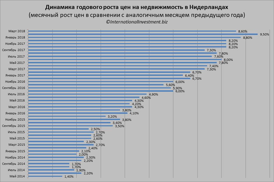 Рост недвижимости в дубай работа в бургасе для русских