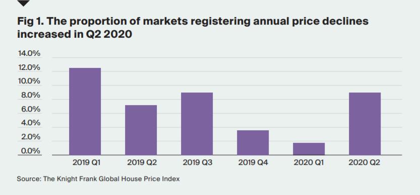 стоимость недвижимости в странах рейтинг оаэ