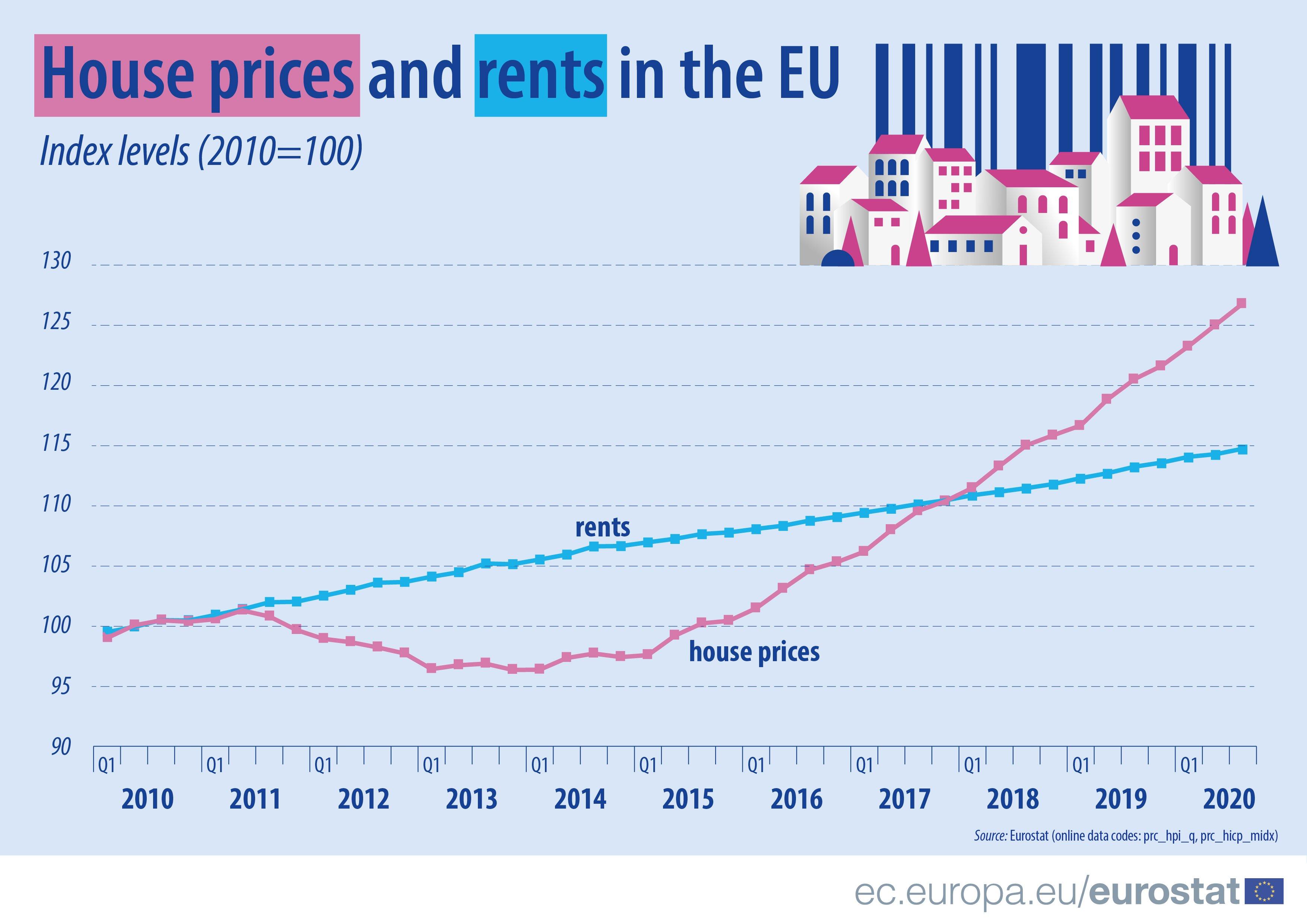 Цены на жилье в литве как снять квартиру в дубае на неделю